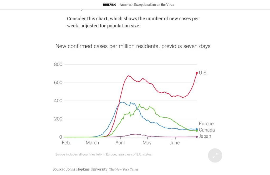 Chart showing new COVID-19 cases in the past seven days, adjusted for population size. Europe, Canada, and Japan are decreasing or flat. The United States is exceptionally bad in its skyrocketing.
