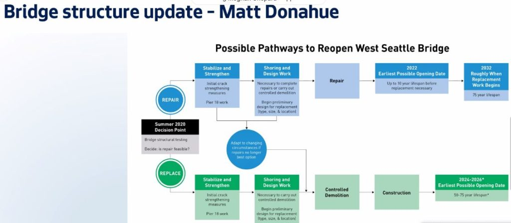 A flowchart from Matt Donahue showing possible pathways to reopen the West Seattle Bridge. A division into two pathways: repair or replace.