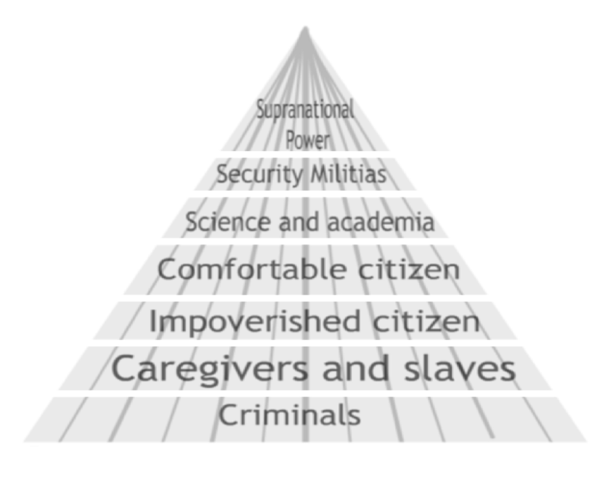 A pyramid showing the hierarchy of power. At the top, supranational power. Below that, security militias. Below them, science and academia. Under those, comfortable citizen. Under comfortable citizen, impoverished citizen. Below that, caregivers and slaves. Below them, criminals.